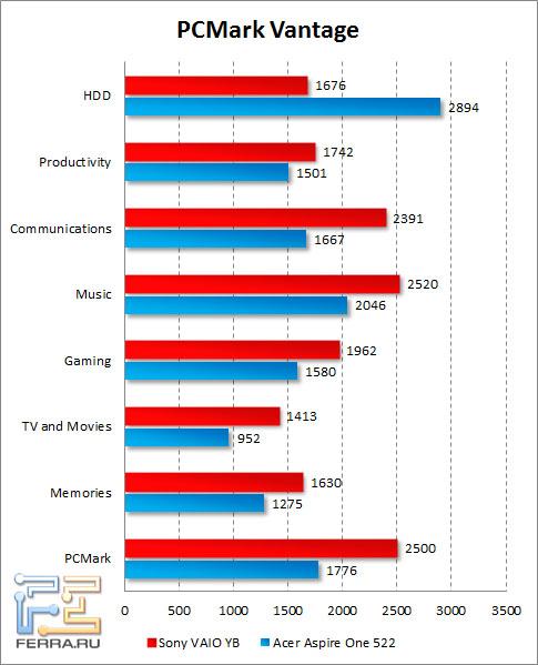 Результаты Sony VAIO YB в PCMark Vantage