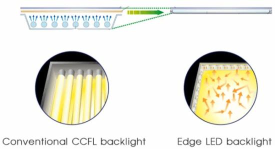 Принцип работы и примерное соотношение телевизоров с ламповой и светодиодной подсветками