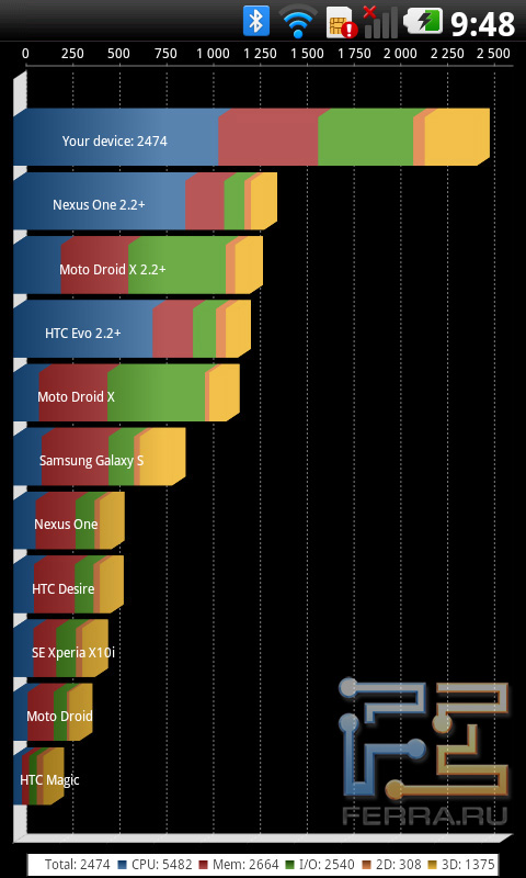 Тест Quadrant для LG Optimus 2x