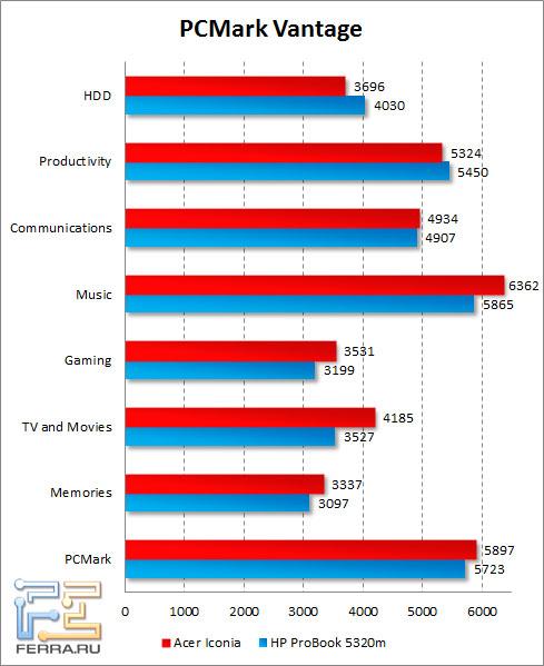 Результаты Acer Iconia в PCMark Vantage
