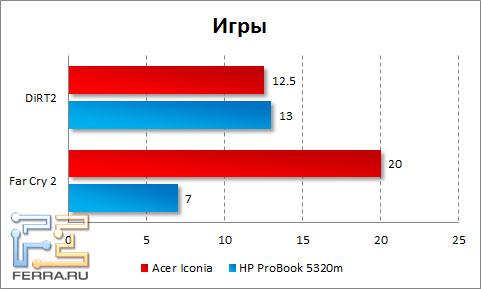 Результаты тестирования Acer Iconia в играх