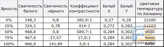 Тест уровня белого и контрастности IZUMI TL42H601B