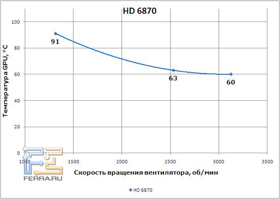 График, иллюстрирующий работу системы охлаждения HD 6870