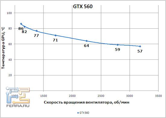 График, иллюстрирующий работу системы охлаждения GTX 560