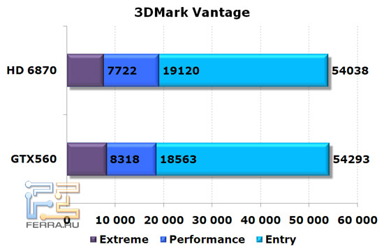 Сравнение видеокарт NVIDIA GeForce GTX 560 и AMD Radeon HD 6870, 3D Mark Vantage