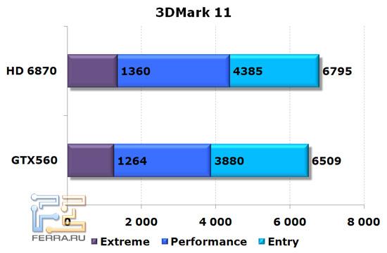 Сравнение видеокарт NVIDIA GeForce GTX 560 и AMD Radeon HD 6870, 3D Mark 11