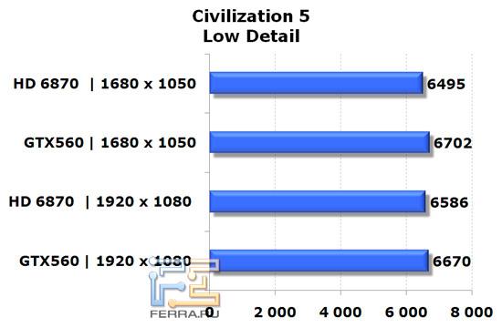 Сравнение видеокарт NVIDIA GeForce GTX 560 и AMD Radeon HD 6870 в игре Civilization V, низкая детализация