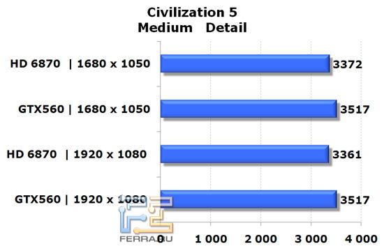 Сравнение видеокарт NVIDIA GeForce GTX 560 и AMD Radeon HD 6870 в игре Civilization V, средняя детализация