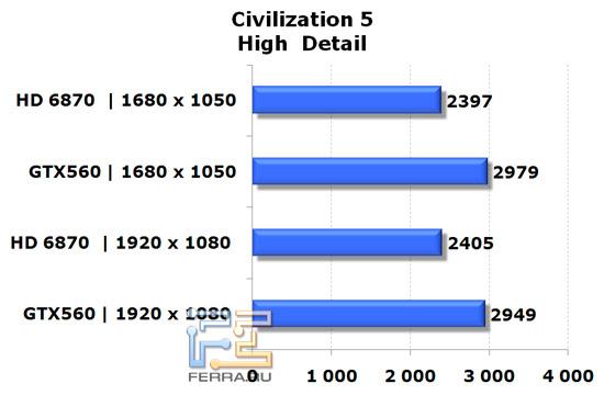 Сравнение видеокарт NVIDIA GeForce GTX 560 и AMD Radeon HD 6870 в игре Civilization V, высокая детализация