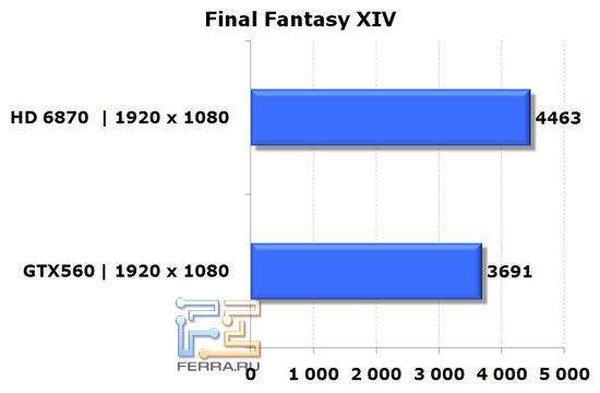 Сравнение видеокарт NVIDIA GeForce GTX 560 и AMD Radeon HD 6870 в игре FF XIV