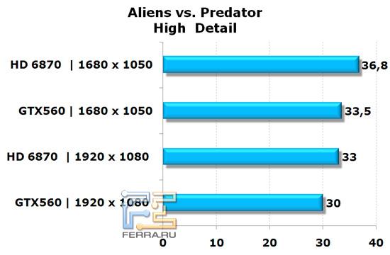 Сравнение видеокарт NVIDIA GeForce GTX 560 и AMD Radeon HD 6870 в игре Aliens vs Predator, высокая детализация