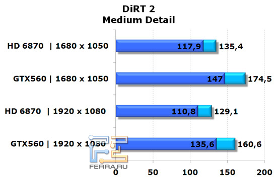 Сравнение видеокарт NVIDIA GeForce GTX 560 и AMD Radeon HD 6870 в игре DiRT 2, средняя детализация