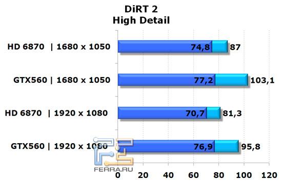 Сравнение видеокарт NVIDIA GeForce GTX 560 и AMD Radeon HD 6870 в игре DiRT 2, высокая детализация