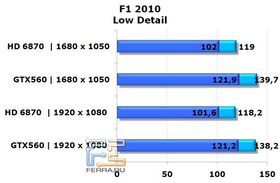 Сравнение видеокарт NVIDIA GeForce GTX 560 и AMD Radeon HD 6870 в игре F1 2010, низкая детализация
