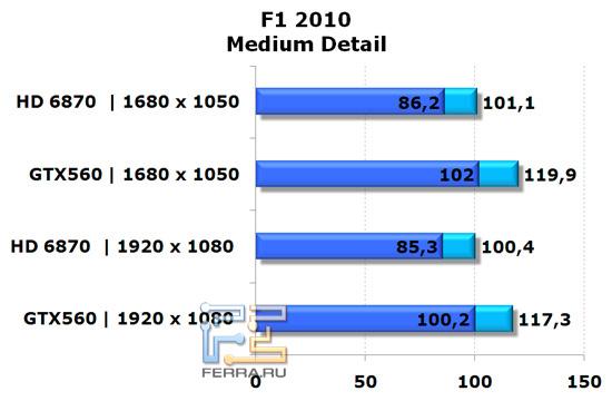 Сравнение видеокарт NVIDIA GeForce GTX 560 и AMD Radeon HD 6870 в игре F1 2010, средняя детализация