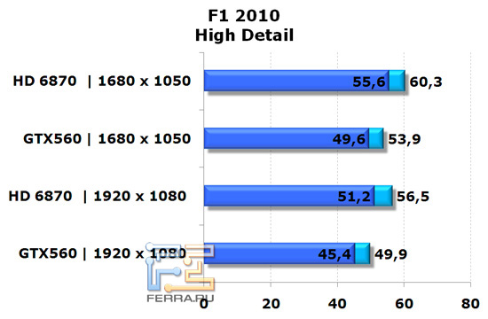Сравнение видеокарт NVIDIA GeForce GTX 560 и AMD Radeon HD 6870 в игре F1 2010, высокая детализация