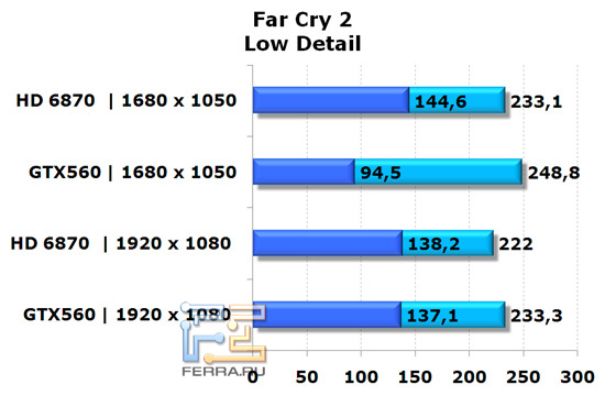 Сравнение видеокарт NVIDIA GeForce GTX 560 и AMD Radeon HD 6870 в игре Far Cry 2, низкая детализация