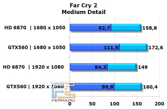 Сравнение видеокарт NVIDIA GeForce GTX 560 и AMD Radeon HD 6870 в игре Far Cry 2, средняя детализация