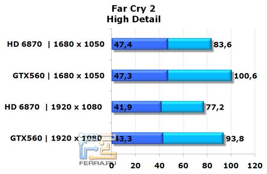 Сравнение видеокарт NVIDIA GeForce GTX 560 и AMD Radeon HD 6870 в игре Far Cry 2, высокая детализация