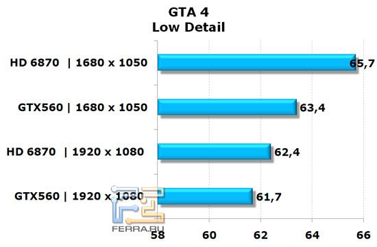 Сравнение видеокарт NVIDIA GeForce GTX 560 и AMD Radeon HD 6870 в игре GTA 4, низкая детализация