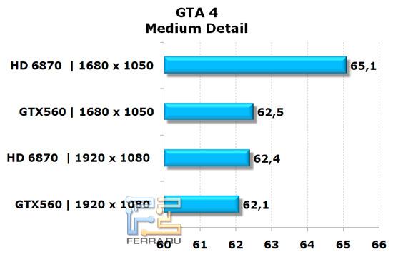 Сравнение видеокарт NVIDIA GeForce GTX 560 и AMD Radeon HD 6870 в игре GTA 4, средняя детализация