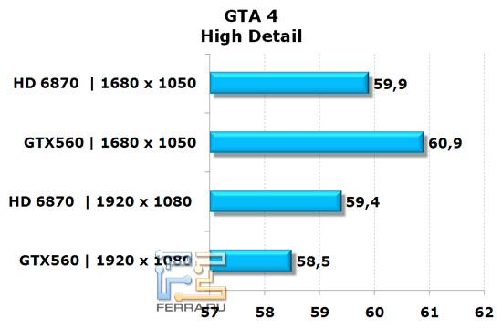 Сравнение видеокарт NVIDIA GeForce GTX 560 и AMD Radeon HD 6870 в игре GTA 4, высокая детализация
