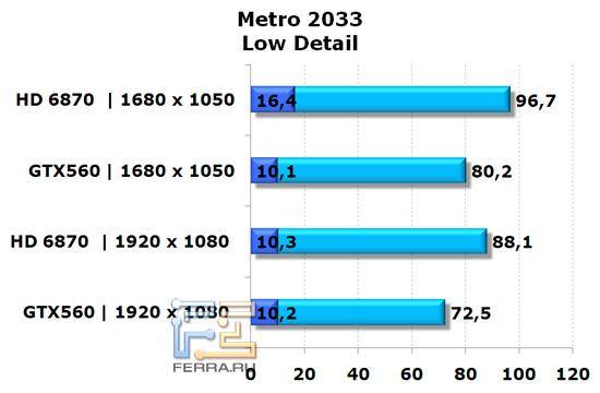 Сравнение видеокарт NVIDIA GeForce GTX 560 и AMD Radeon HD 6870 в игре Metro 2033, низкая детализация