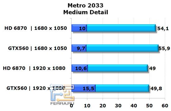 Сравнение видеокарт NVIDIA GeForce GTX 560 и AMD Radeon HD 6870 в игре Metro 2033, средняя детализация
