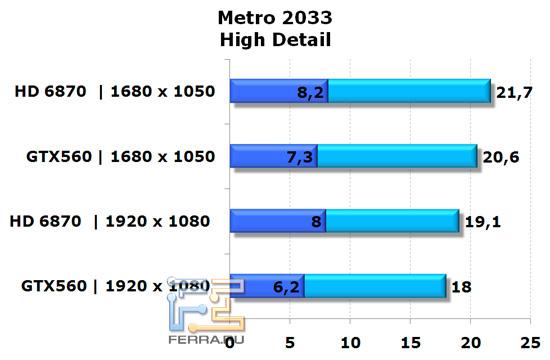 Сравнение видеокарт NVIDIA GeForce GTX 560 и AMD Radeon HD 6870 в игре Metro 2033, высокая детализация