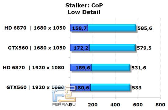 Сравнение видеокарт NVIDIA GeForce GTX 560 и AMD Radeon HD 6870 в игре Stalker: CoP, низкая детализация