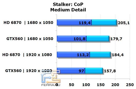 Сравнение Видеокарт Nvidia Geforce Gtx 950 И 960