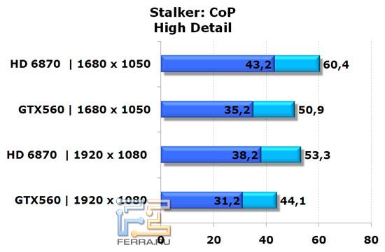Сравнение видеокарт NVIDIA GeForce GTX 560 и AMD Radeon HD 6870 в игре Stalker: CoP, высокая детализация