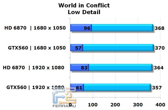 Сравнение видеокарт NVIDIA GeForce GTX 560 и AMD Radeon HD 6870 в игре World In Conflict, низкая детализация