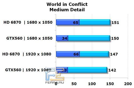Сравнение видеокарт NVIDIA GeForce GTX 560 и AMD Radeon HD 6870 в игре World In Conflict, средняя детализация
