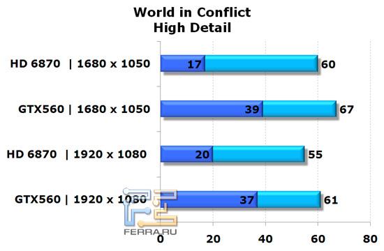 Сравнение видеокарт NVIDIA GeForce GTX 560 и AMD Radeon HD 6870 в игре World In Conflict, высокая детализация