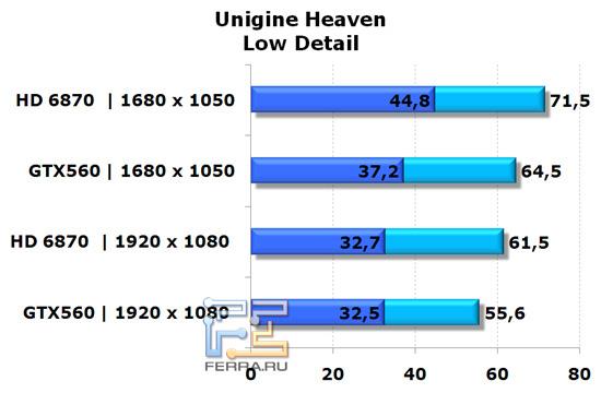 Сравнение видеокарт NVIDIA GeForce GTX 560 и AMD Radeon HD 6870 в Unigine Heaven, низкая детализация