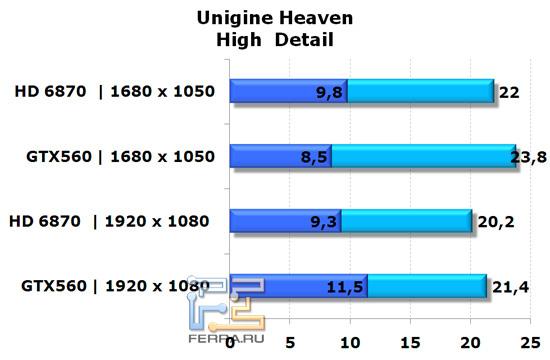 Сравнение видеокарт NVIDIA GeForce GTX 560 и AMD Radeon HD 6870 в игре Unigine Heaven, высокая детализация