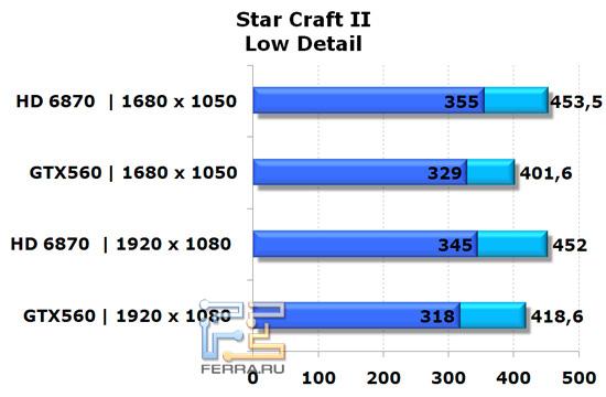 Сравнение видеокарт NVIDIA GeForce GTX 560 и AMD Radeon HD 6870 в игре StarCraft II, низкая детализация