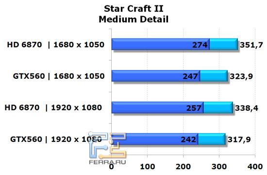 Сравнение видеокарт NVIDIA GeForce GTX 560 и AMD Radeon HD 6870 в игре StarCraft II, средняя детализация