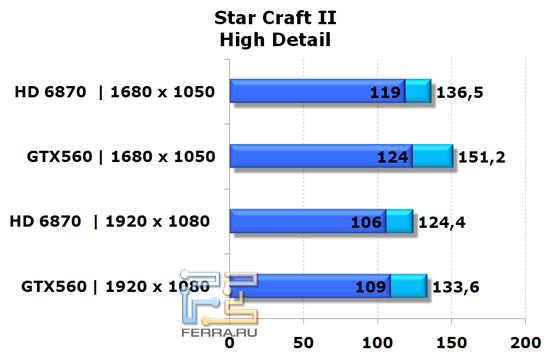 Сравнение видеокарт NVIDIA GeForce GTX 560 и AMD Radeon HD 6870 в игре StarCraft II, высокая детализация