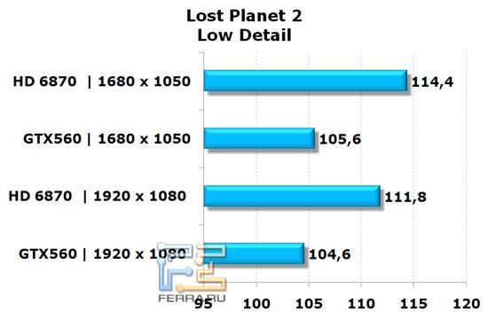 Сравнение видеокарт NVIDIA GeForce GTX 560 и AMD Radeon HD 6870 в игре Lost Planet 2, низкая детализация