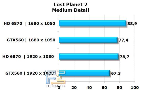 Сравнение видеокарт NVIDIA GeForce GTX 560 и AMD Radeon HD 6870 в игре Lost Planet 2, средняя детализация