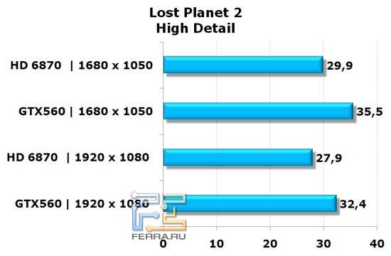 Сравнение видеокарт NVIDIA GeForce GTX 560 и AMD Radeon HD 6870 в игре Lost Planet 2, высокая детализация