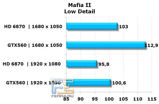 Сравнение видеокарт NVIDIA GeForce GTX 560 и AMD Radeon HD 6870 в игре Mafia II, низкая детализация