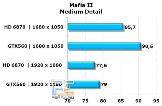 Сравнение видеокарт NVIDIA GeForce GTX 560 и AMD Radeon HD 6870 в игре Mafia II, средняя детализация