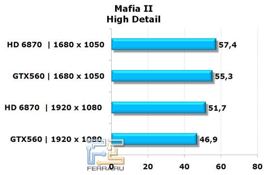 Сравнение видеокарт NVIDIA GeForce GTX 560 и AMD Radeon HD 6870 в игре Mafia II, высокая детализация
