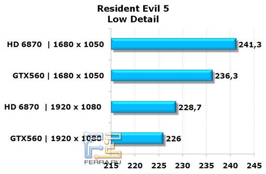 Сравнение видеокарт NVIDIA GeForce GTX 560 и AMD Radeon HD 6870 в игре Resident Evil 5, низкая детализация