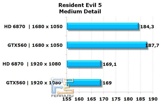 Сравнение видеокарт NVIDIA GeForce GTX 560 и AMD Radeon HD 6870 в игре Resident Evil 5, средняя детализация