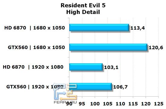 Сравнение видеокарт NVIDIA GeForce GTX 560 и AMD Radeon HD 6870 в игре Resident Evil 5, высокая детализация
