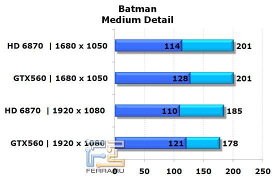 Сравнение видеокарт NVIDIA GeForce GTX 560 и AMD Radeon HD 6870 в игре Batman: AA, средняя детализация